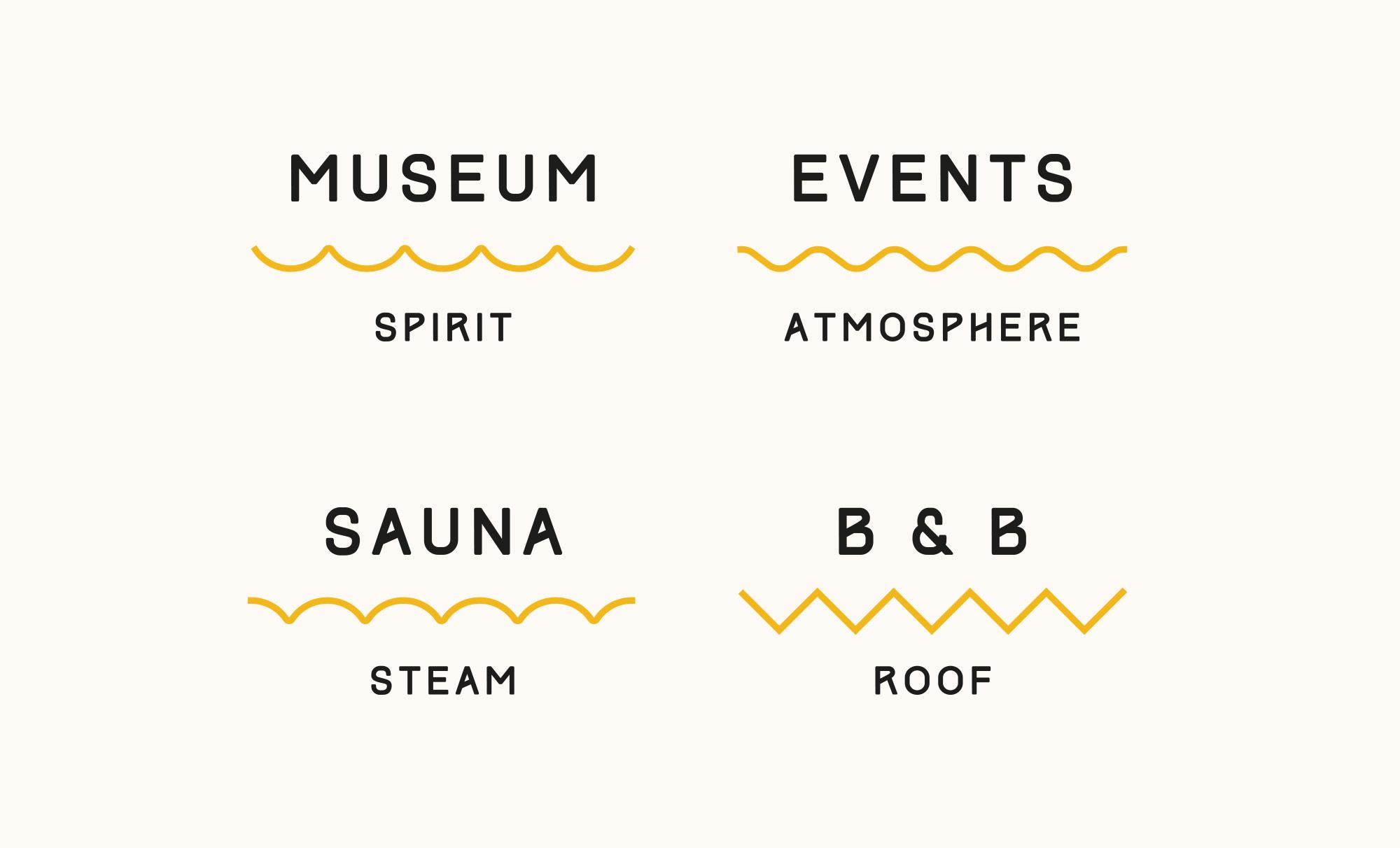 Koskenkorvan Trahteeri: Categories